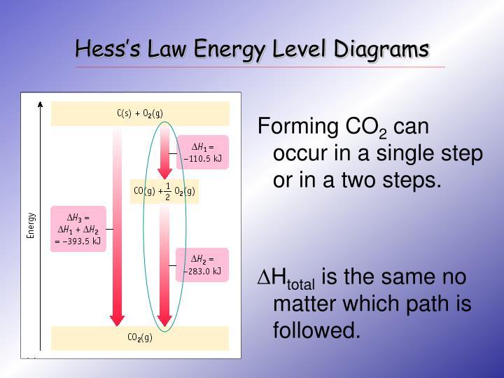 Hess's Law Energy Level Diagrams