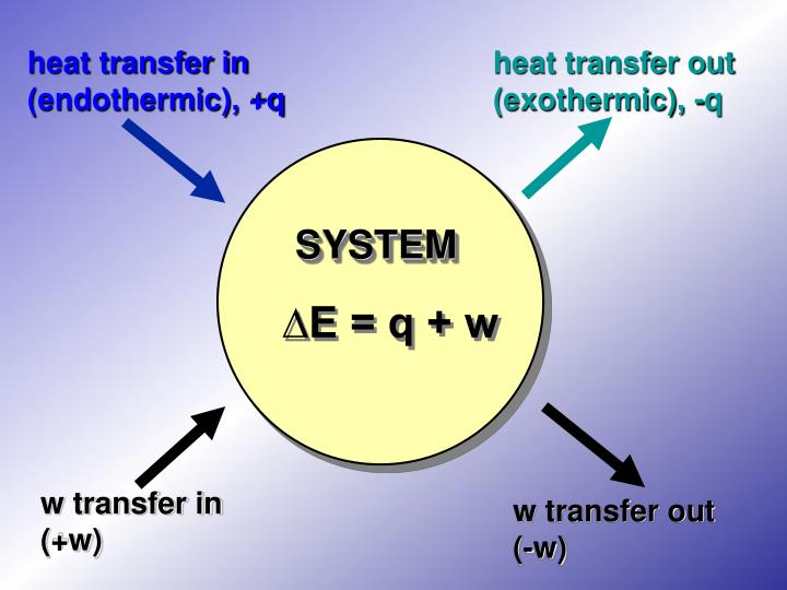 heat transfer in