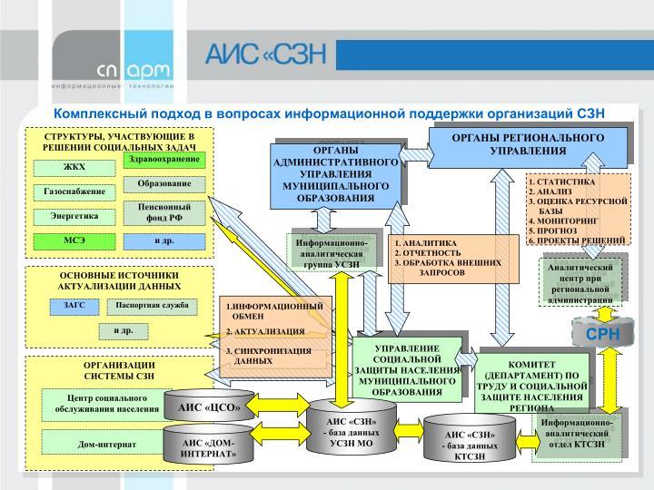 Комплексный подход в вопросах информационной поддержки организаций СЗН