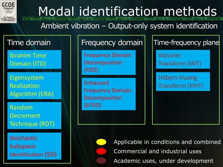 Modal identification methods