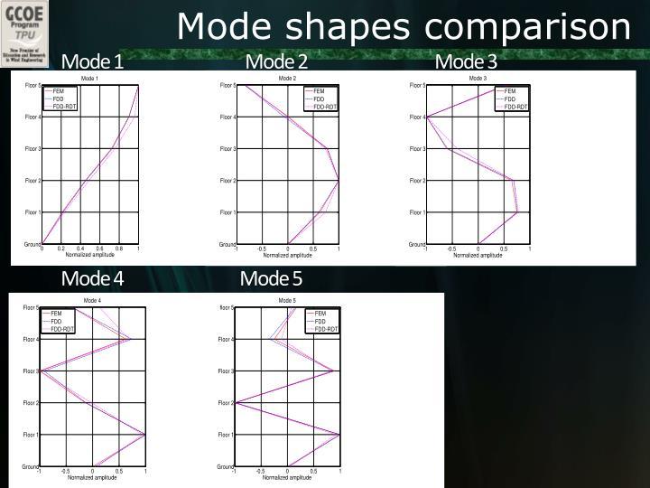 Mode shapes comparison