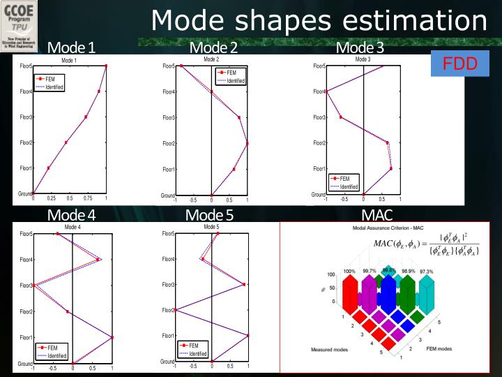 Mode shapes estimation