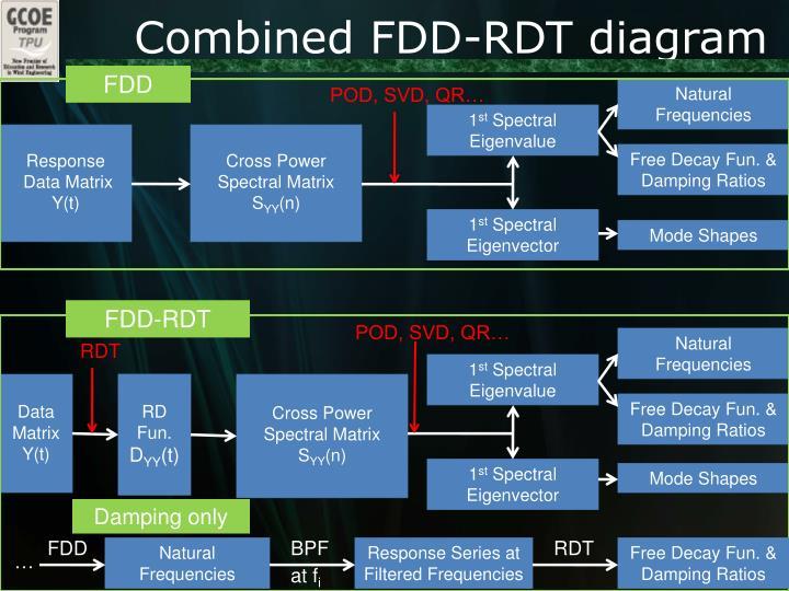 Combined FDD-RDT diagram