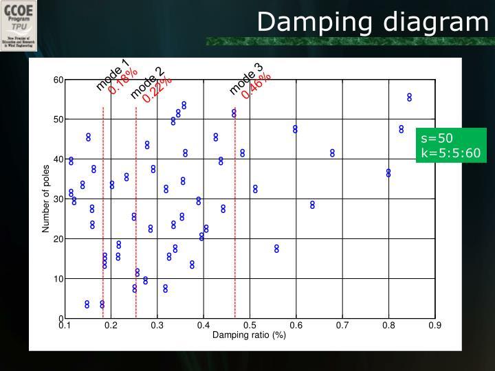Damping diagram