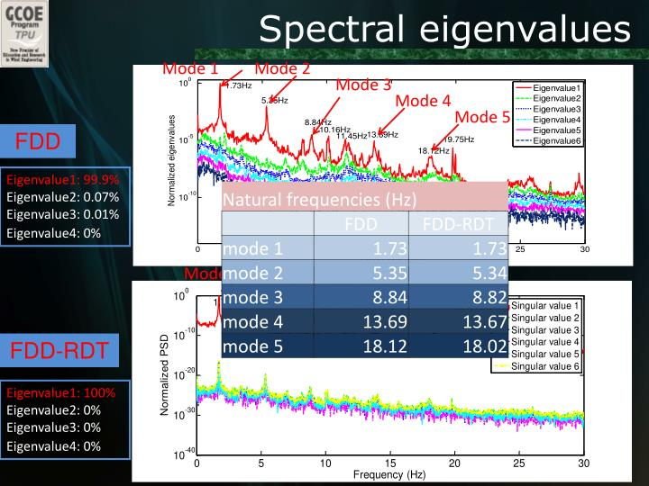 Spectral eigenvalues