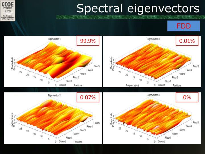 Spectral eigenvectors