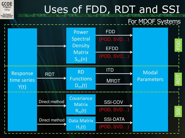 Uses of FDD, RDT and SSI
