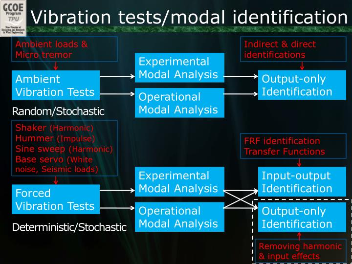 Vibration tests/modal identification
