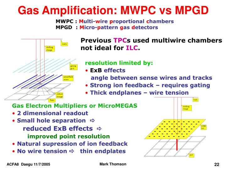Gas Amplification: MWPC vs MPGD