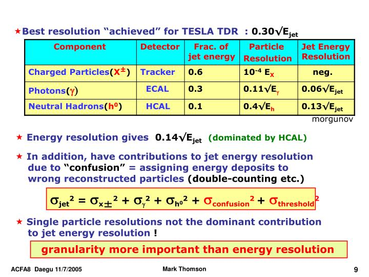 "Best resolution ""achieved"" for TESLA TDR  :"