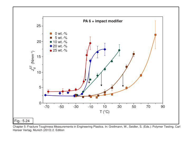 PA 6 + impact modifier
