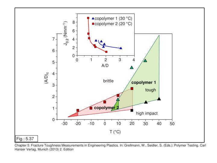 copolymer 1 (30 °C)