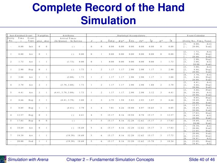 Complete Record of the Hand Simulation