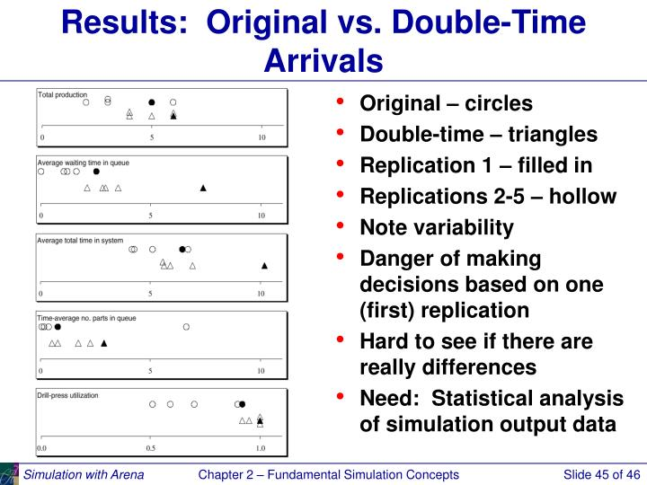 Results:  Original vs. Double-Time Arrivals