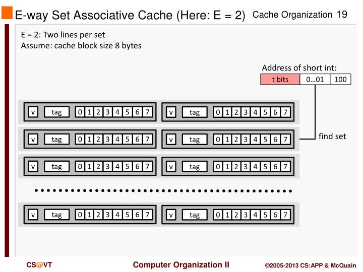 E-way Set Associative Cache (Here: E = 2)