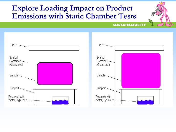 Explore Loading Impact on Product Emissions with Static Chamber Tests