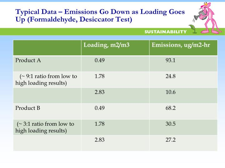 Typical Data – Emissions Go Down as Loading Goes Up (Formaldehyde,