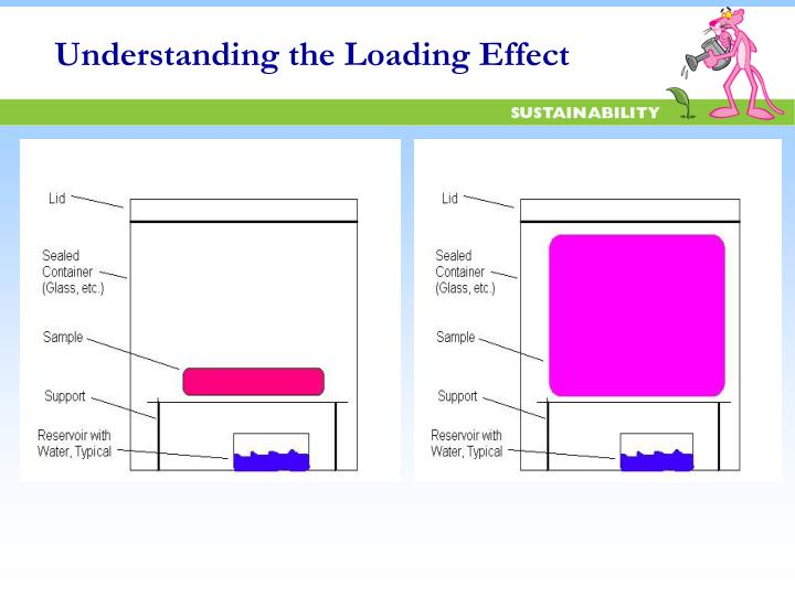 Understanding the Loading Effect
