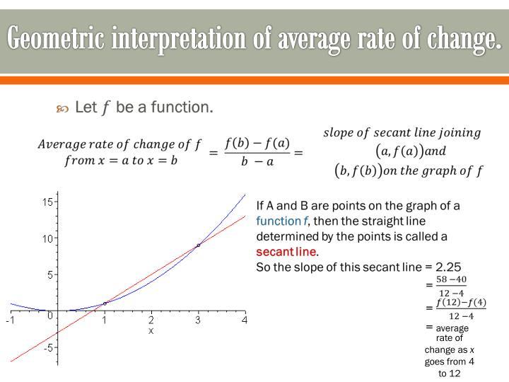 Geometric interpretation of average rate of change.