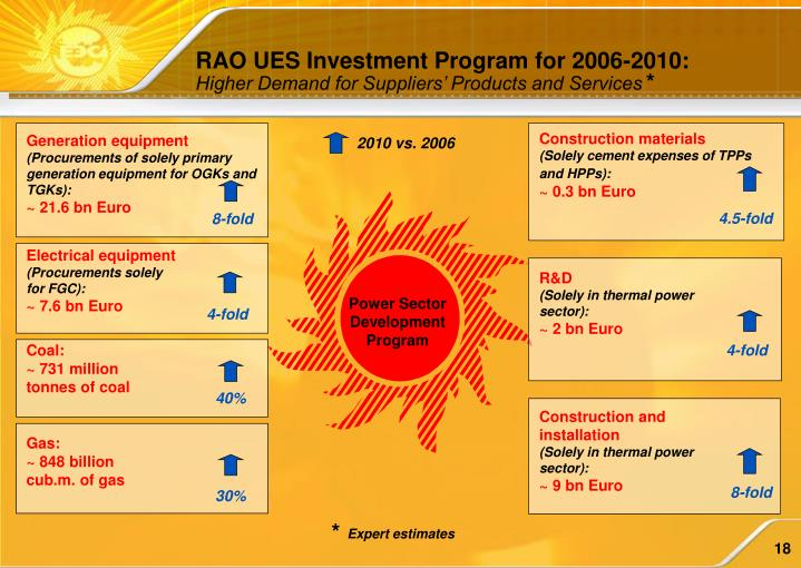 RAO UES Investment Program for 2006-2010: