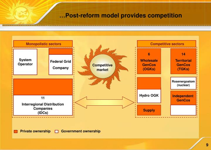 …Post-reform model provides competition