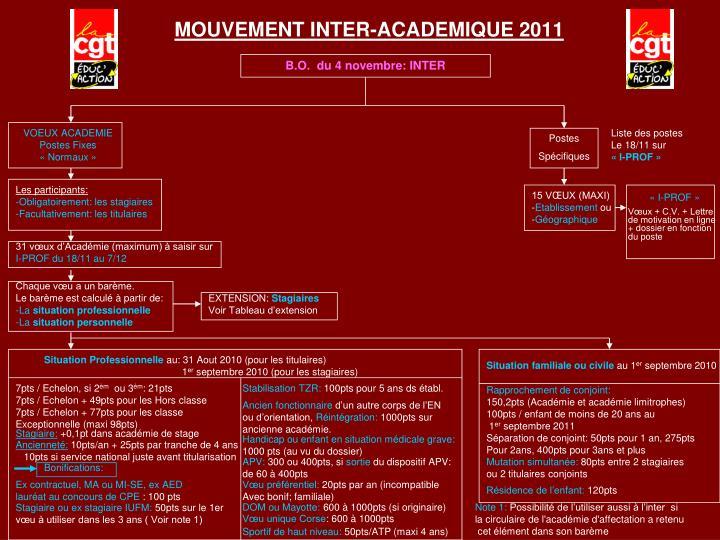 MOUVEMENT INTER-ACADEMIQUE 2011