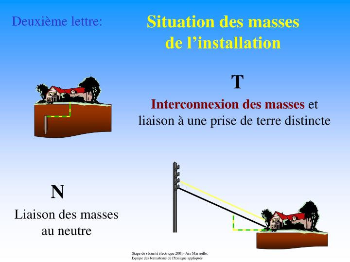 Situation des masses de l'installation