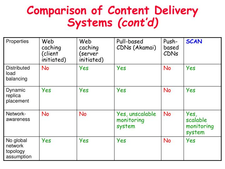 Comparison of Content Delivery Systems