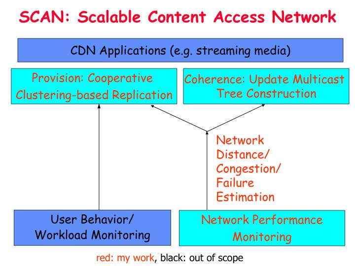 SCAN: Scalable Content Access Network