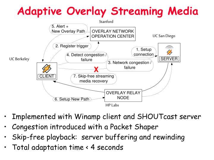 Adaptive Overlay Streaming Media