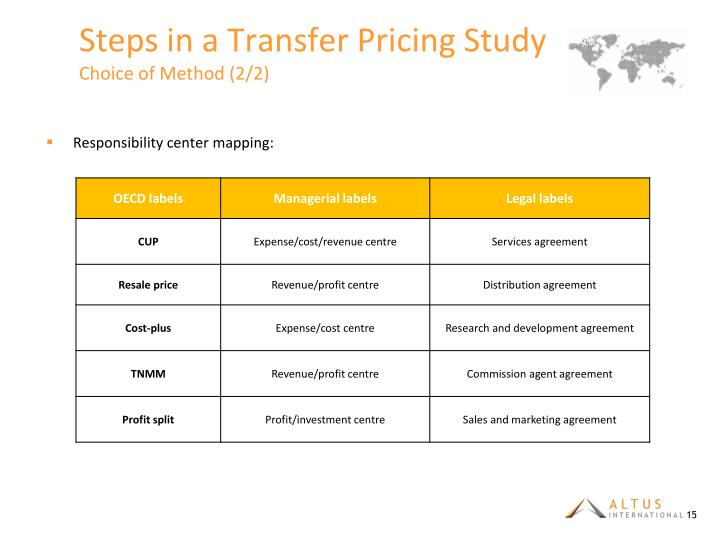 Steps in a Transfer Pricing Study