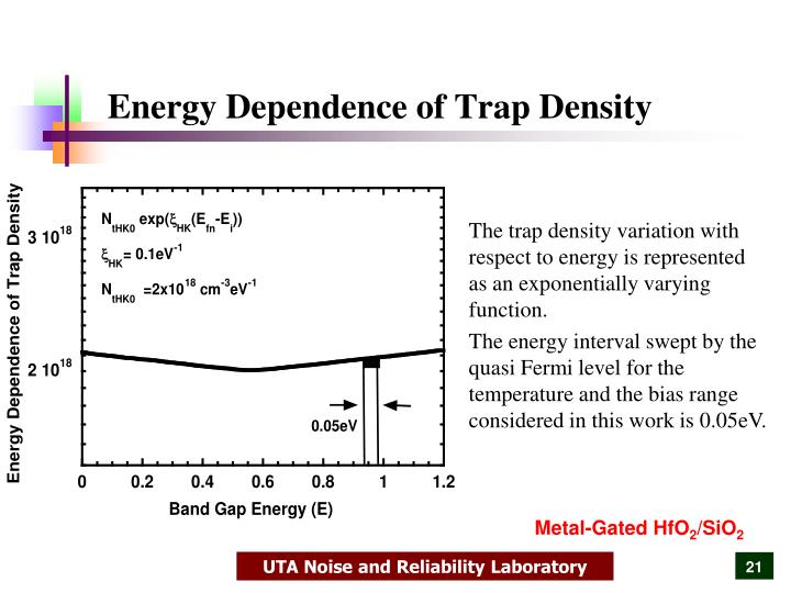 Energy Dependence of Trap Density
