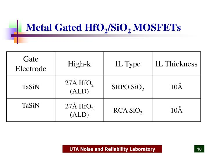 Metal Gated HfO