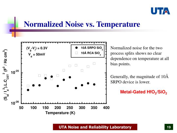 Normalized Noise vs. Temperature