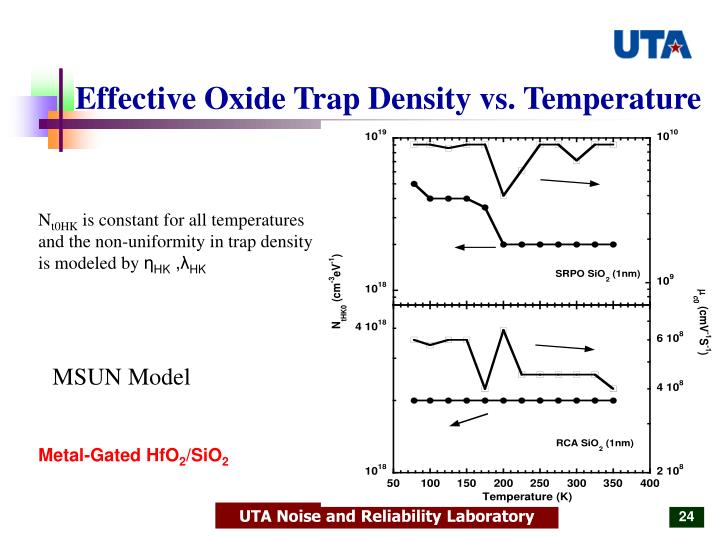 Effective Oxide Trap Density vs. Temperature