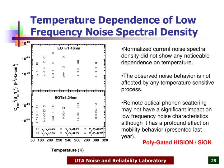 Temperature Dependence of Low Frequency Noise Spectral Density