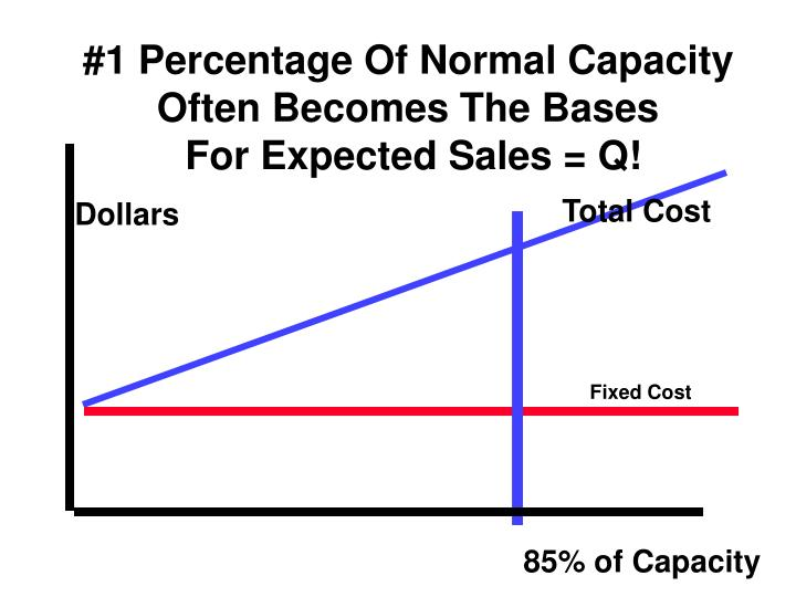 #1 Percentage Of Normal Capacity