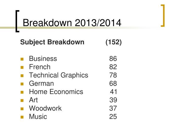 Breakdown 2013/2014
