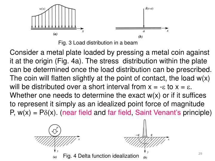 Fig. 3 Load distribution in a beam