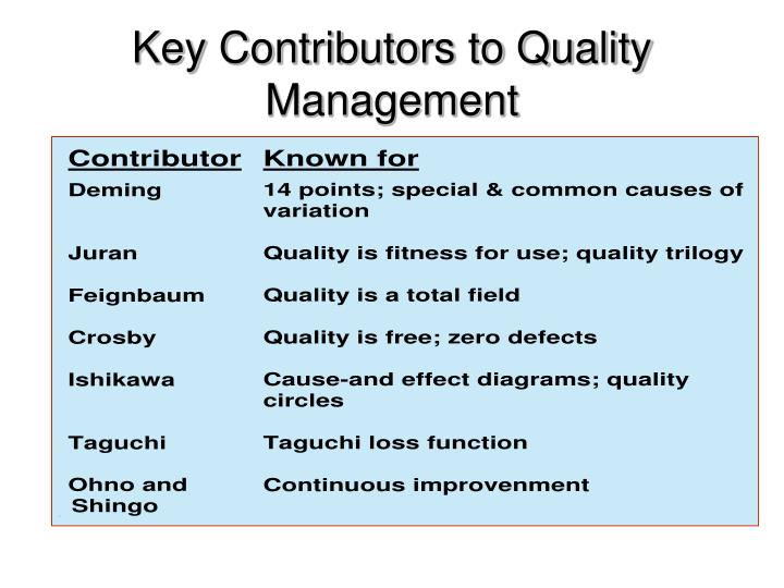 Key Contributors to Quality Management