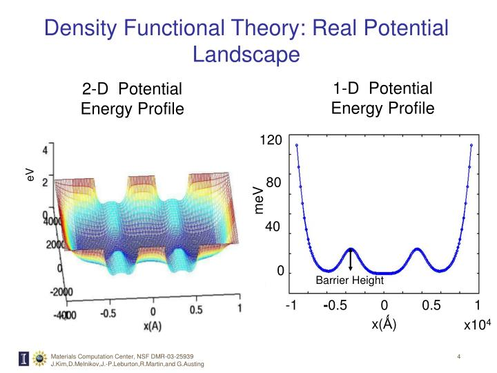 Density Functional Theory: Real Potential Landscape