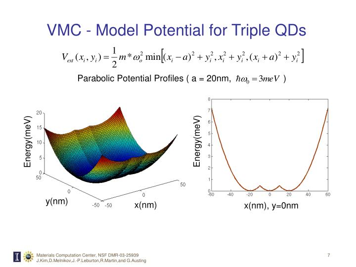 Parabolic Potential Profiles ( a = 20nm,