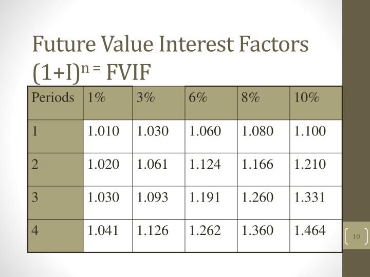 Future Value Interest Factors