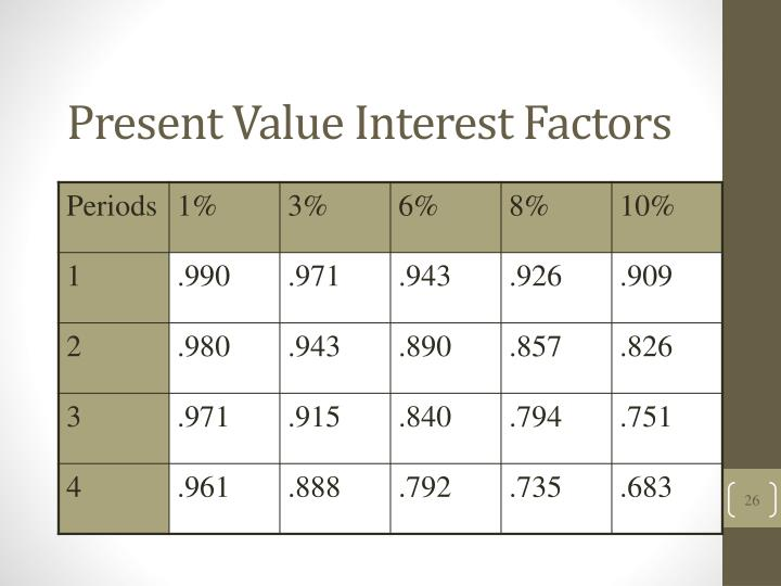 Present Value Interest Factors