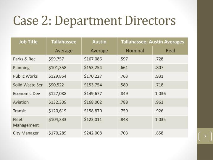 Case 2: Department Directors
