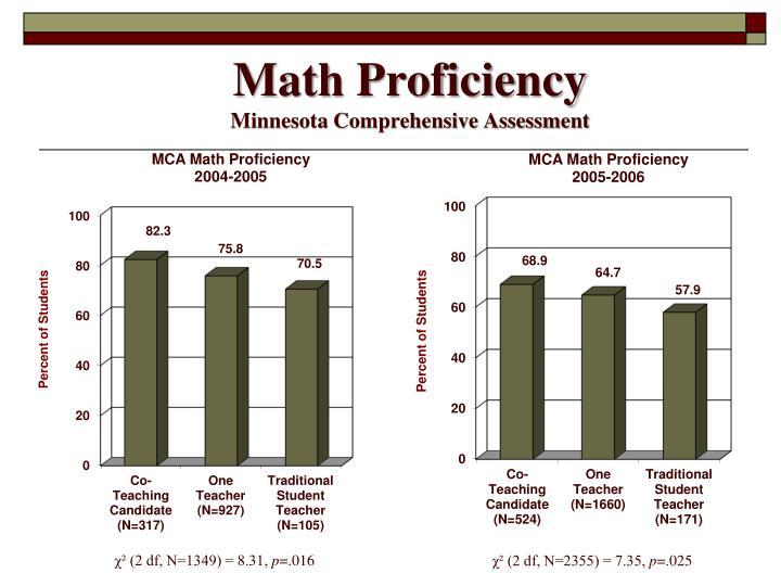Math Proficiency