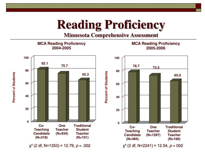 Reading Proficiency