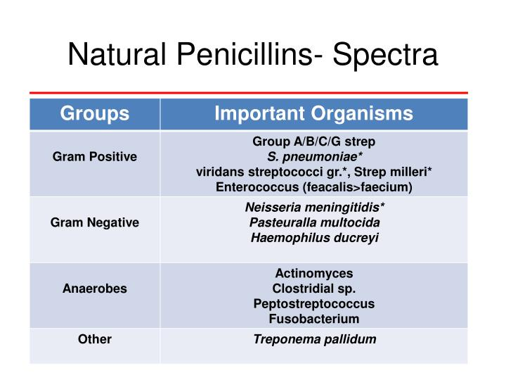 Natural Penicillins- Spectra