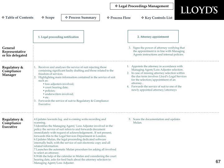 Legal Proceedings Management