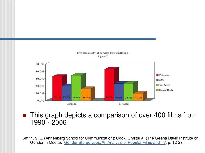This graph depicts a comparison of over 400 films from 1990 - 2006